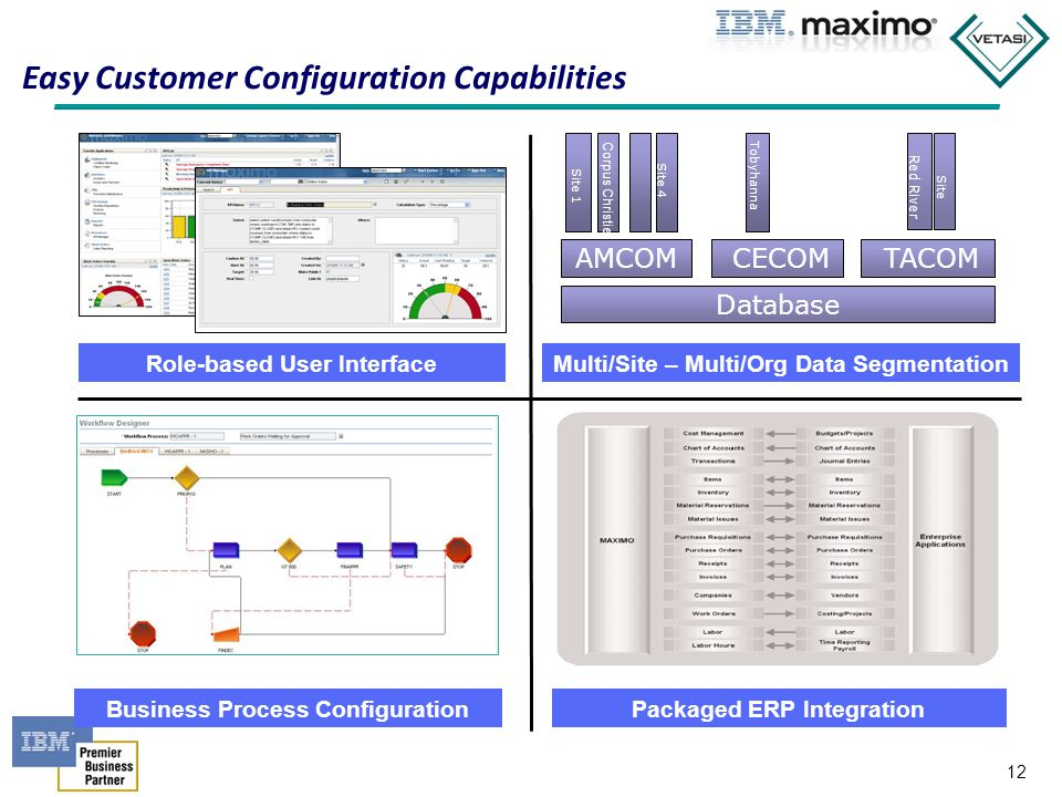 Easy Customer Configuration Capabilities
