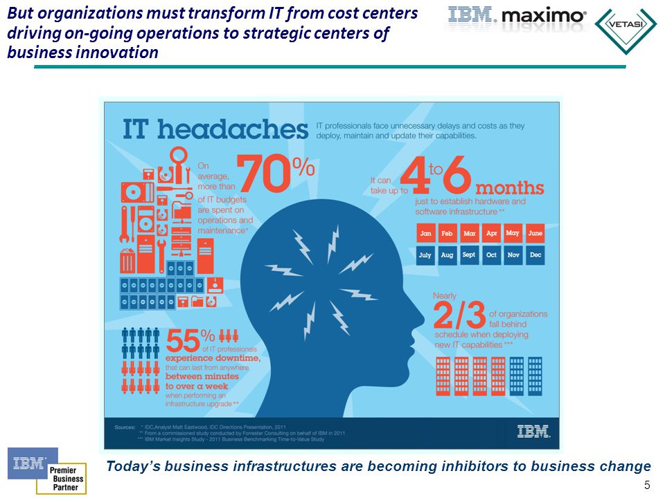 But organizations must transform IT from cost centers driving on-going operations to strategic centers of business innovation