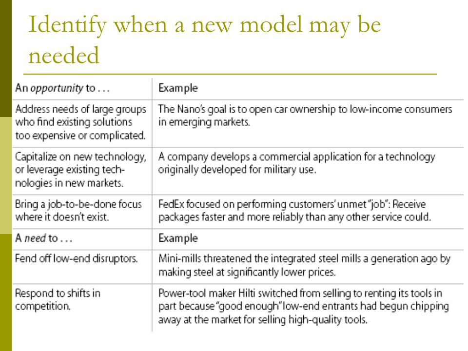 Identify when a new model may be needed