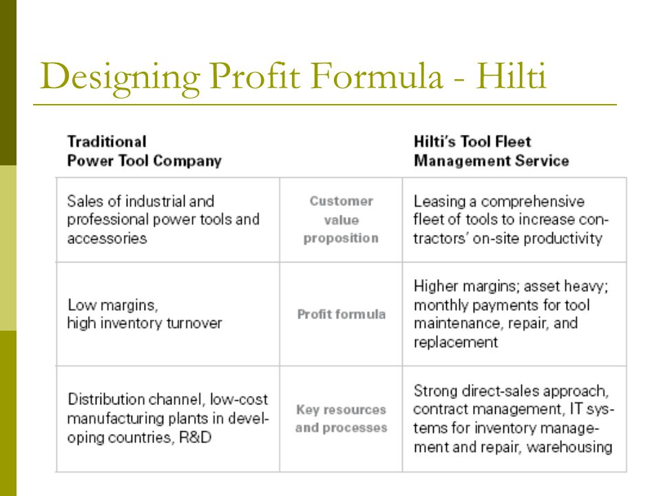 Designing Profit Formula - Hilti