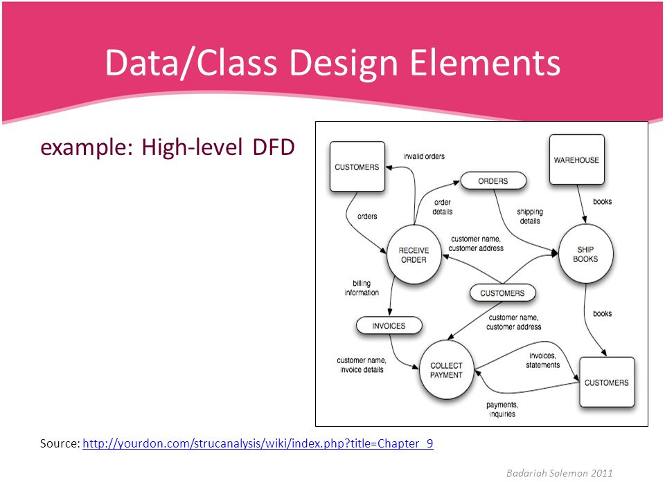 Data/Class Design Elements