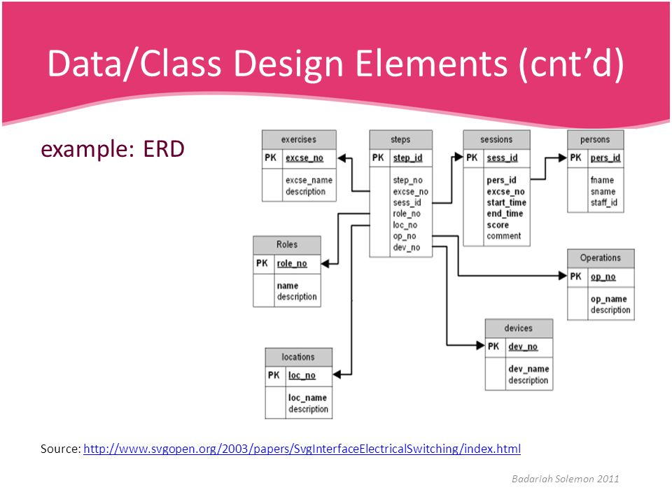 Data/Class Design Elements (cnt'd)