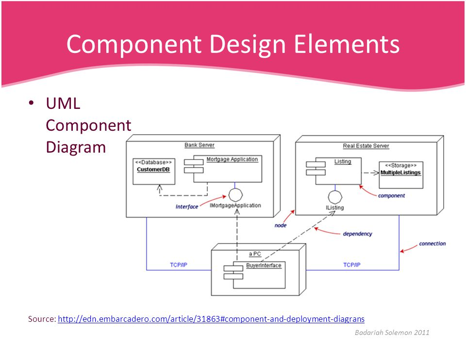 Component Design Elements
