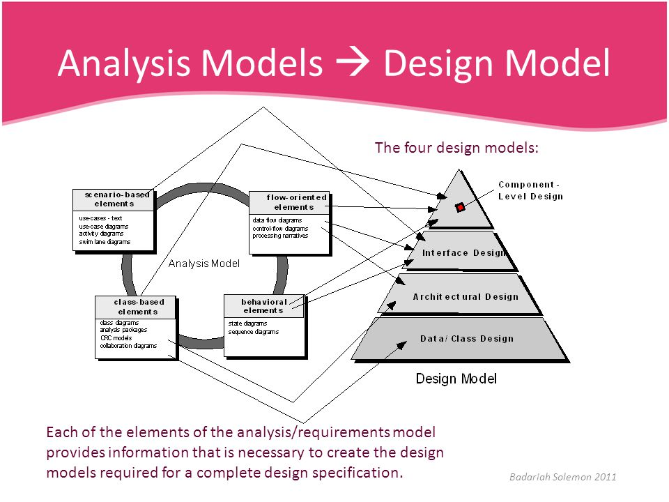 Analysis Models  Design Model