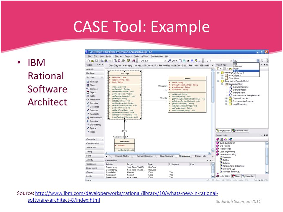 CASE Tool: Example IBM Rational Software Architect