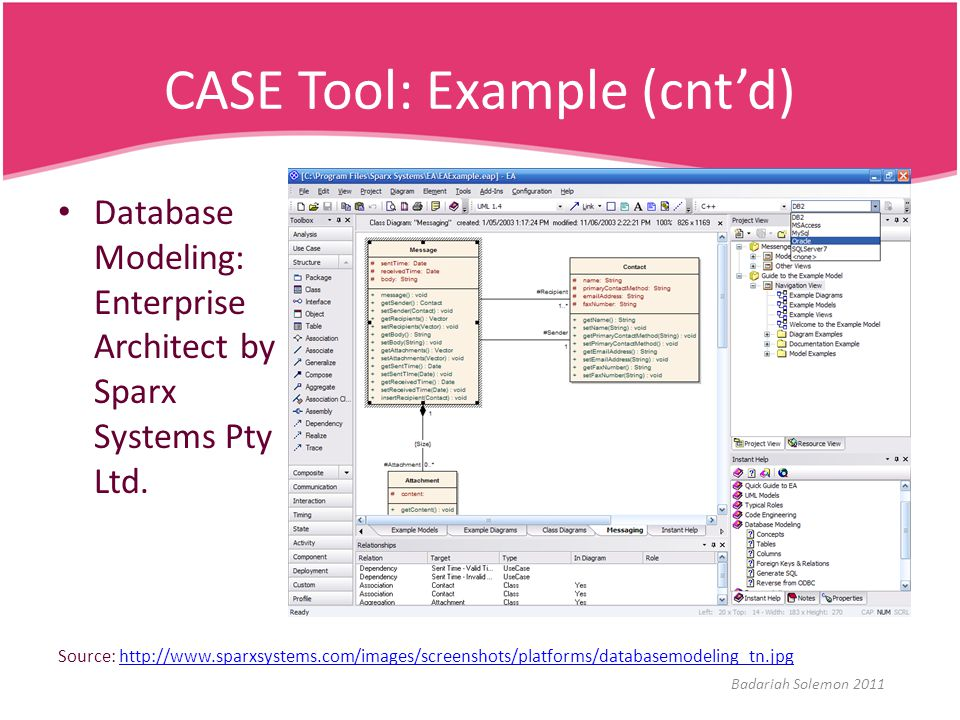 CASE Tool: Example (cnt'd)