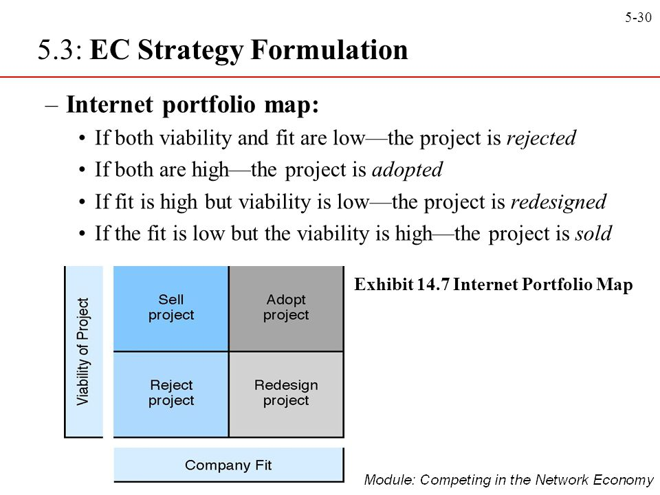 Exhibit 14.7 Internet Portfolio Map