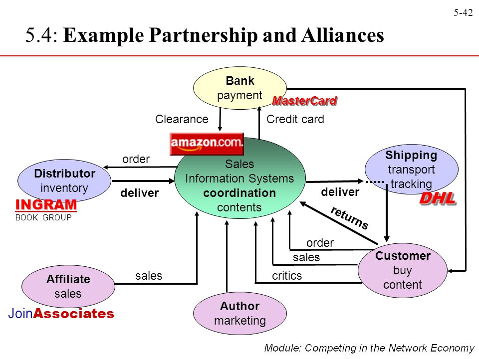 5.4: Example Partnership and Alliances