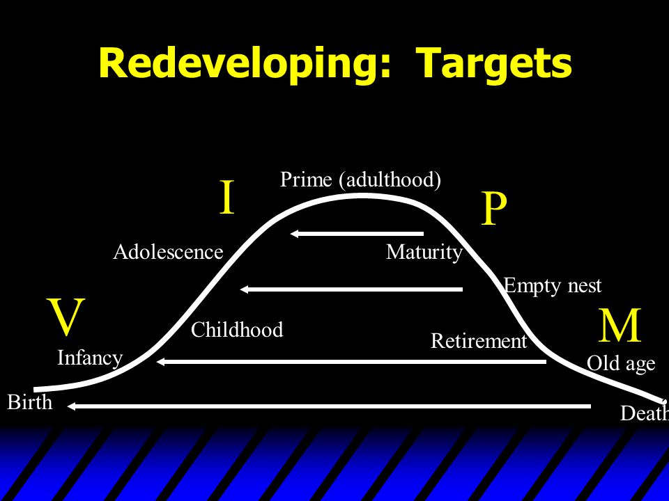 Redeveloping: Targets