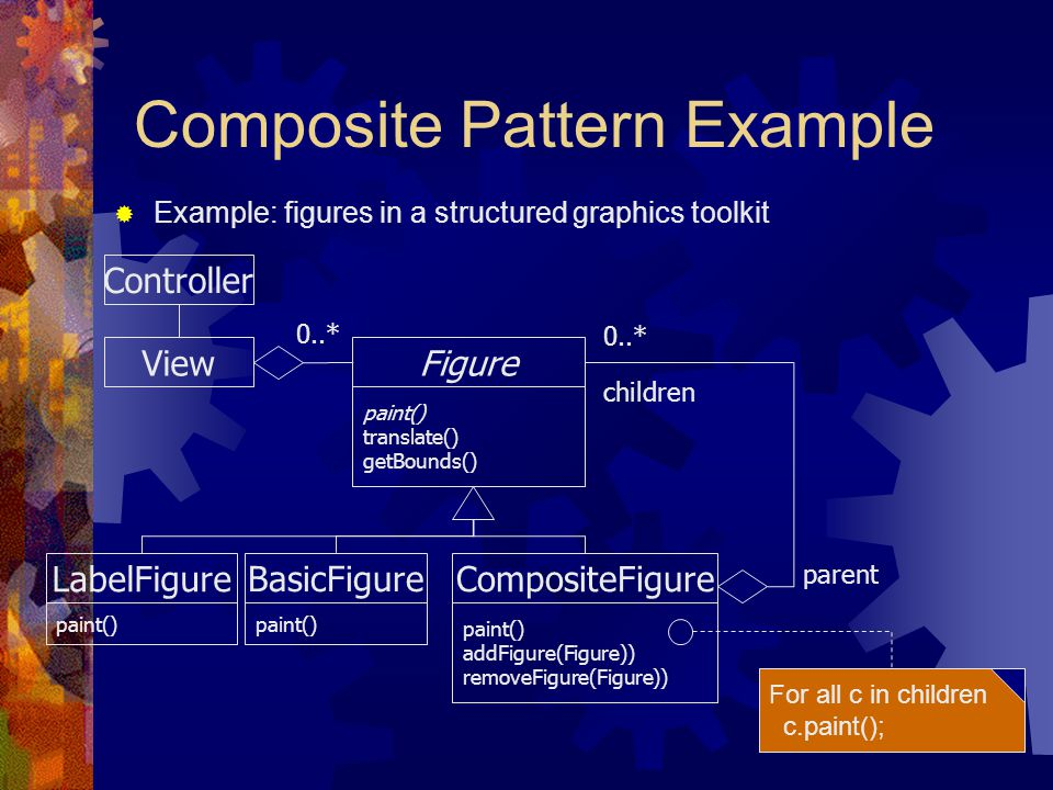 Composite Pattern Example