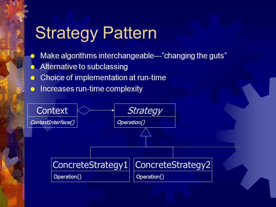 Strategy Pattern Context Strategy ConcreteStrategy1 ConcreteStrategy2