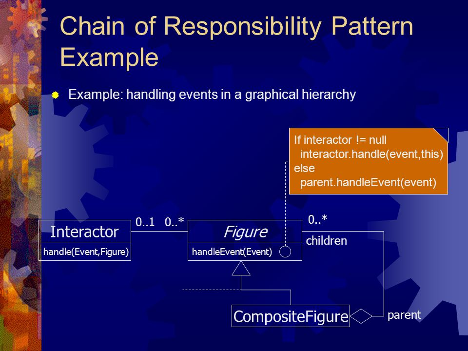 Chain of Responsibility Pattern Example
