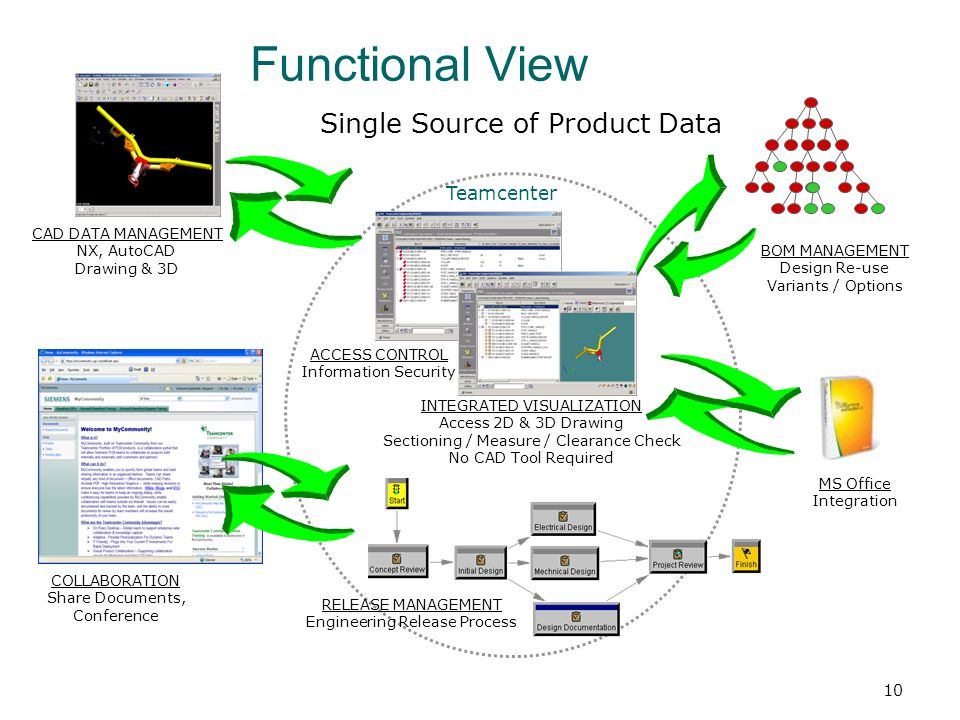Functional View Single Source of Product Data Teamcenter