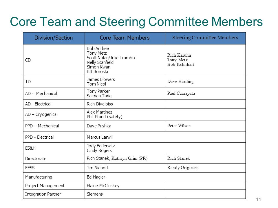 Core Team and Steering Committee Members