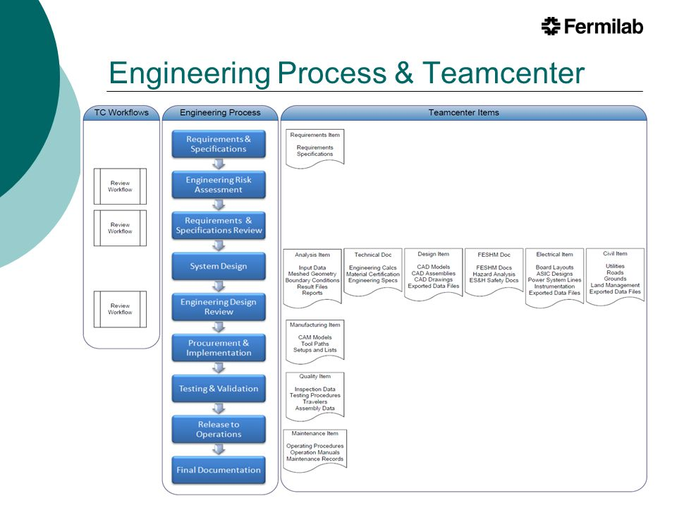 Engineering Process & Teamcenter