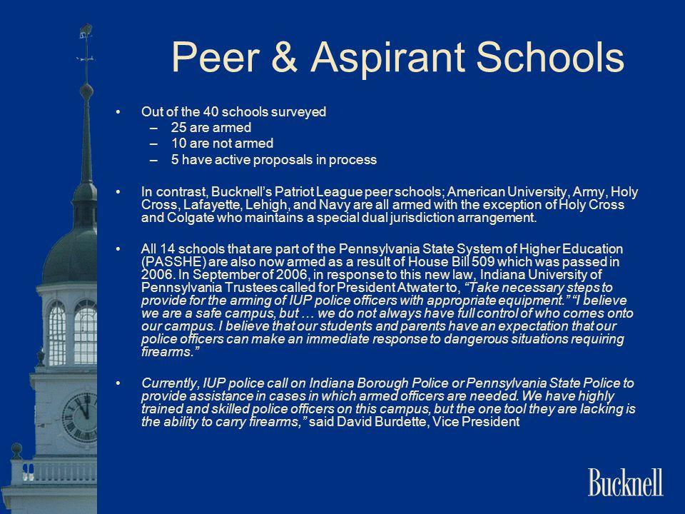 Peer & Aspirant Schools