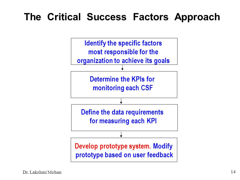 The Critical Success Factors Approach