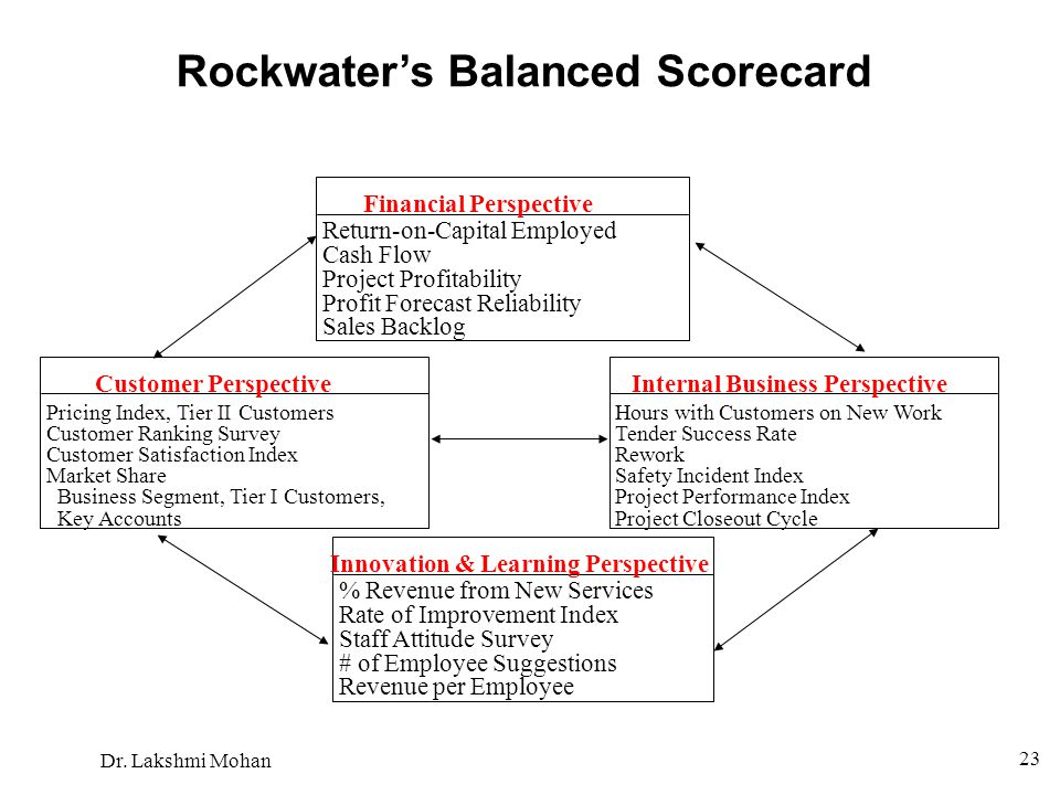 Rockwater's Balanced Scorecard