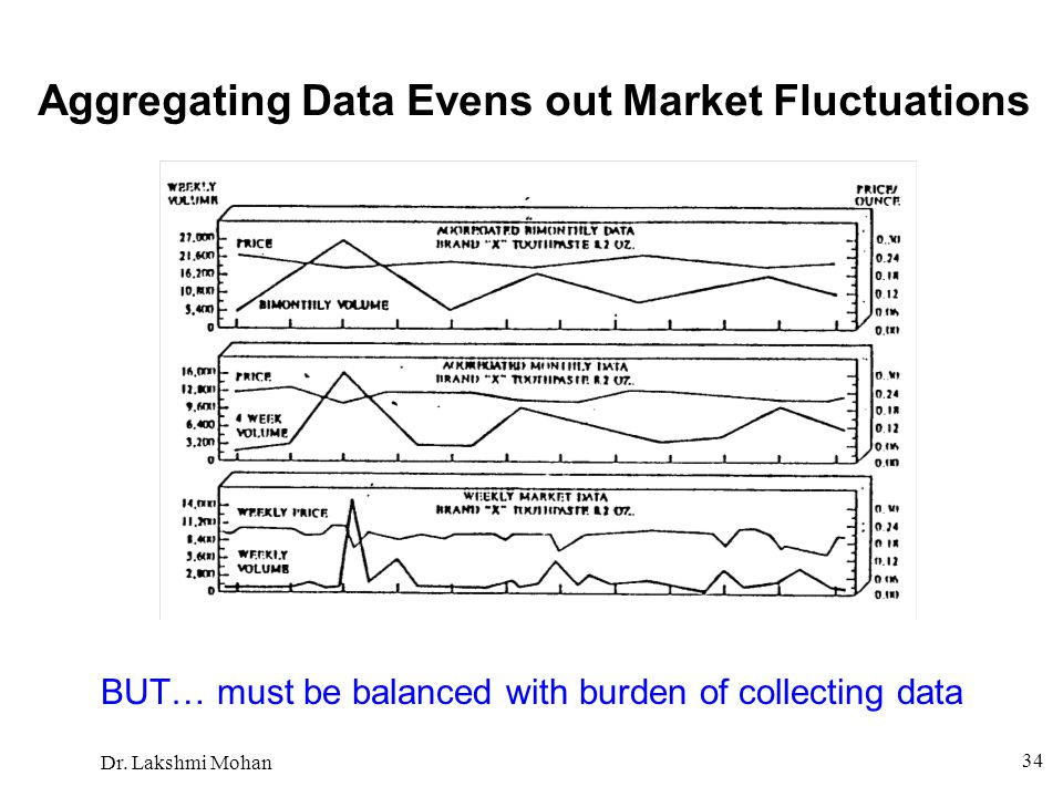 Aggregating Data Evens out Market Fluctuations