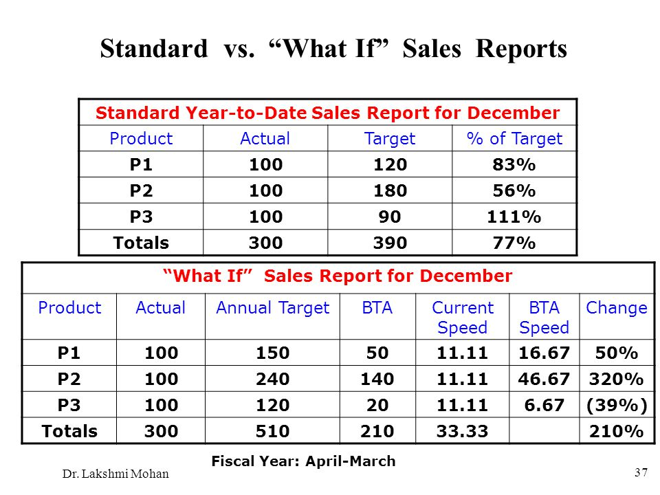 Standard vs. What If Sales Reports