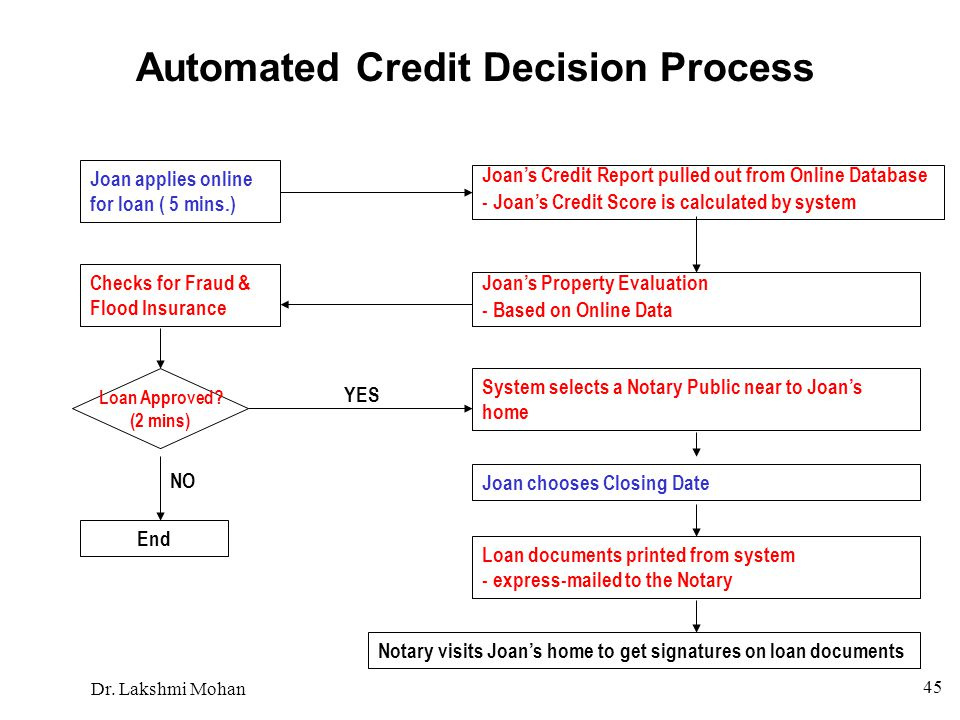 Automated Credit Decision Process