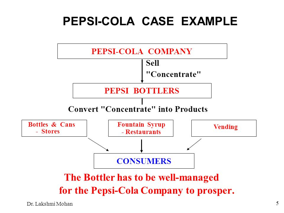 PEPSI-COLA CASE EXAMPLE