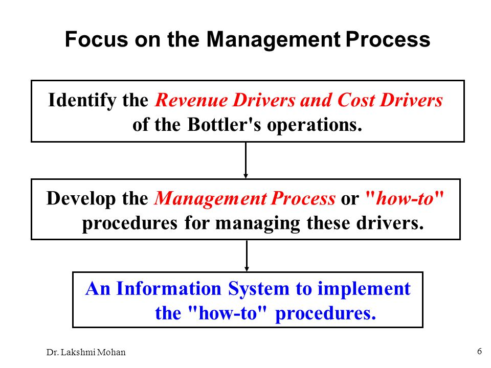 Focus on the Management Process