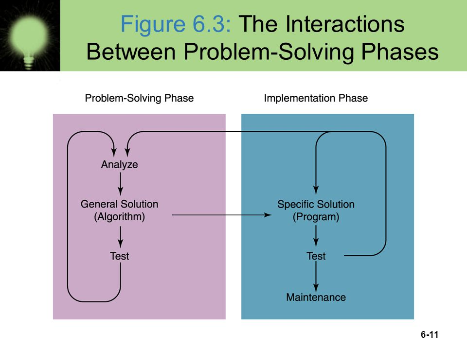 Figure 6.3: The Interactions Between Problem-Solving Phases