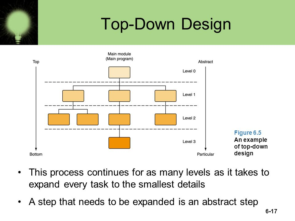 Top-Down Design Figure 6.5 An example of top-down design.
