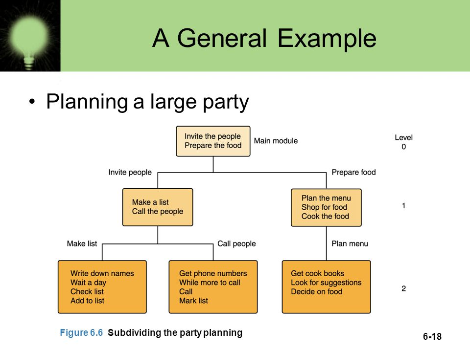 A General Example Planning a large party
