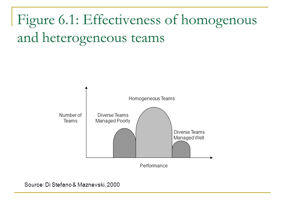 Figure 6.1: Effectiveness of homogenous and heterogeneous teams