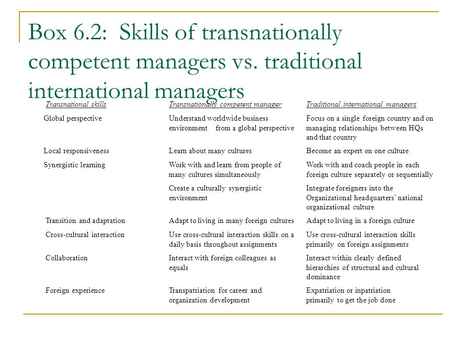 Box 6. 2: Skills of transnationally competent managers vs