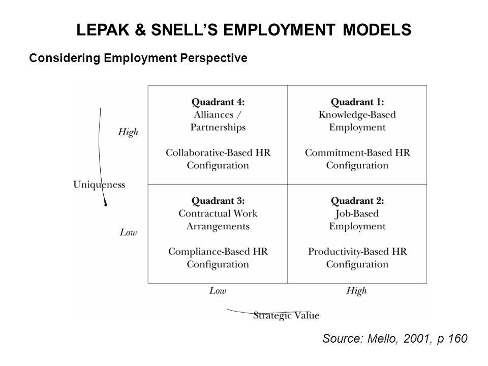 LEPAK & SNELL'S EMPLOYMENT MODELS