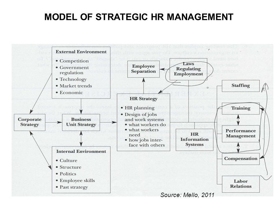 MODEL OF STRATEGIC HR MANAGEMENT