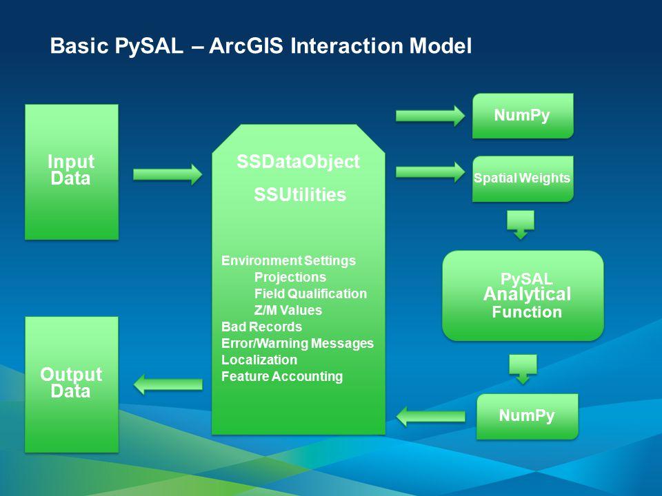 Basic PySAL – ArcGIS Interaction Model