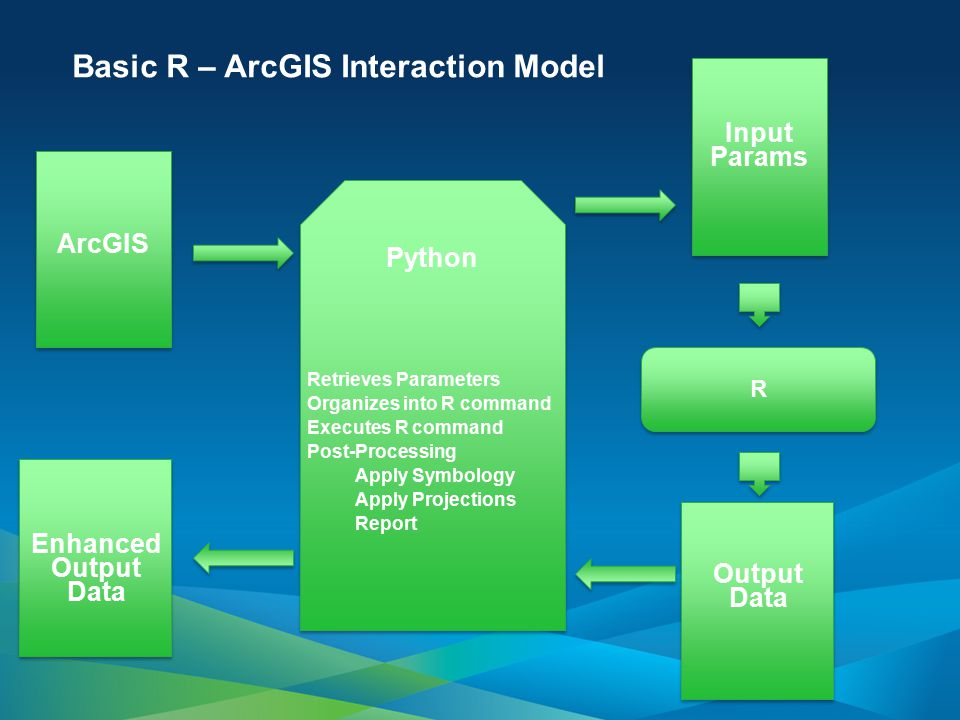 Basic R – ArcGIS Interaction Model