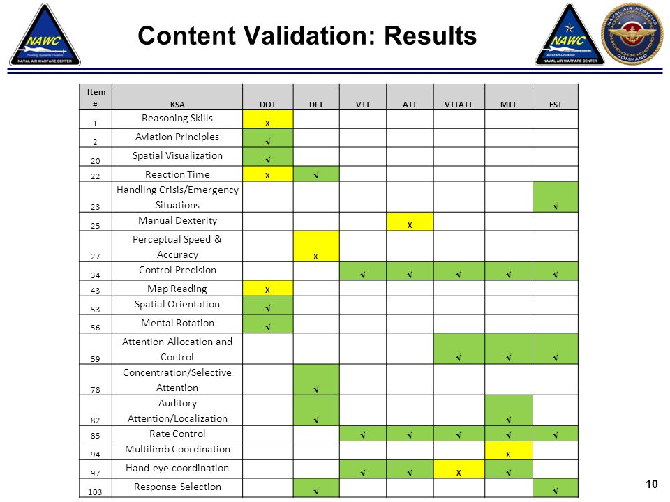 Content Validation: Results
