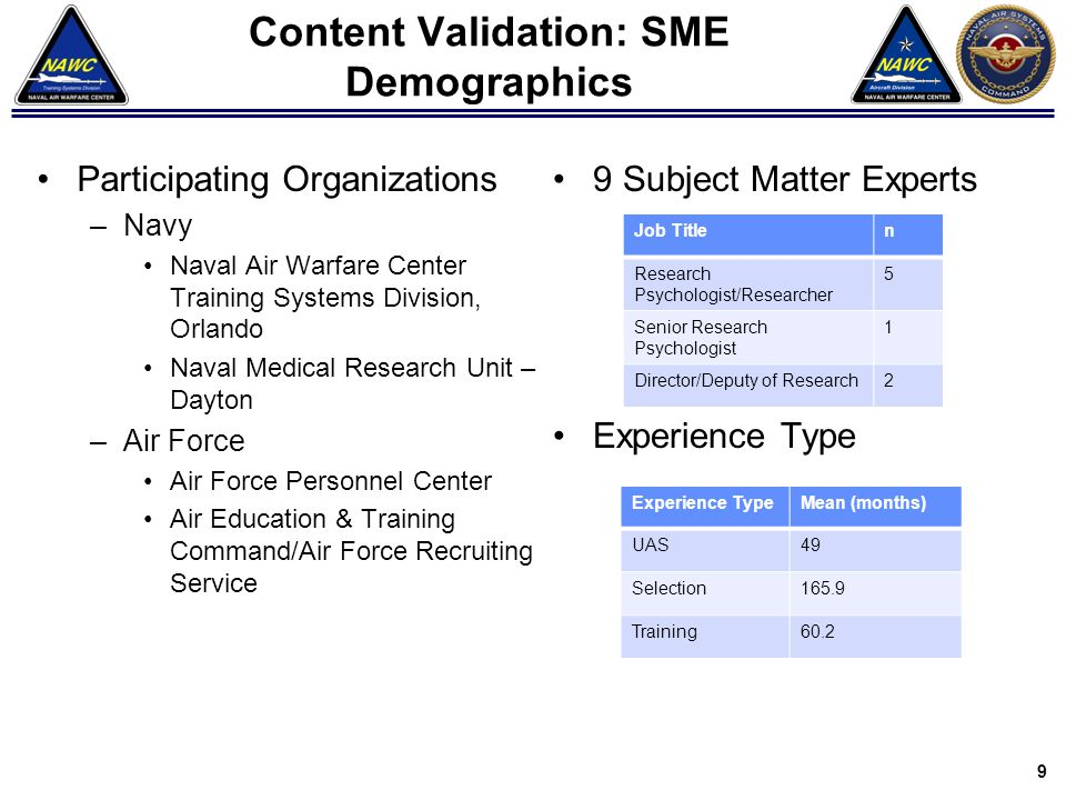 Content Validation: SME Demographics