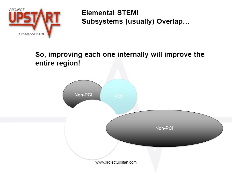 Elemental STEMI Subsystems (usually) Overlap… So, improving each one internally will improve the entire region!