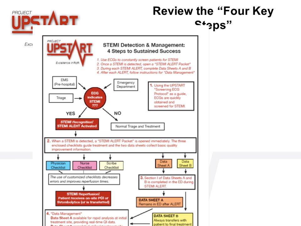 Review the Four Key Steps