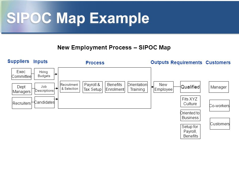 SIPOC Map Example New Employment Process – SIPOC Map Suppliers Inputs