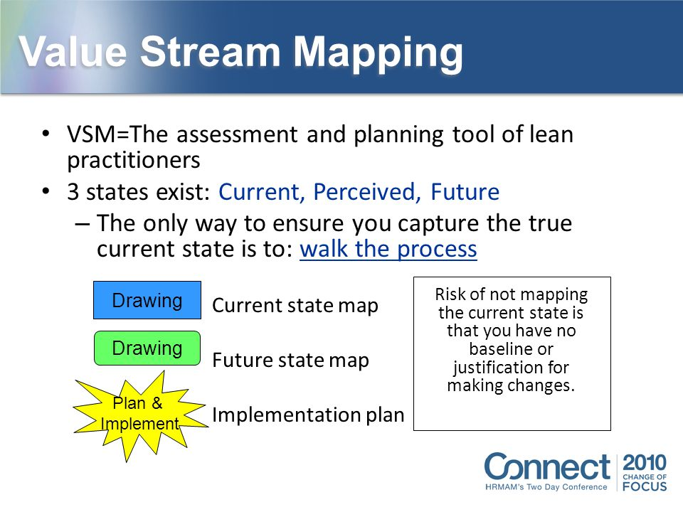Value Stream Mapping VSM=The assessment and planning tool of lean practitioners. 3 states exist: Current, Perceived, Future.