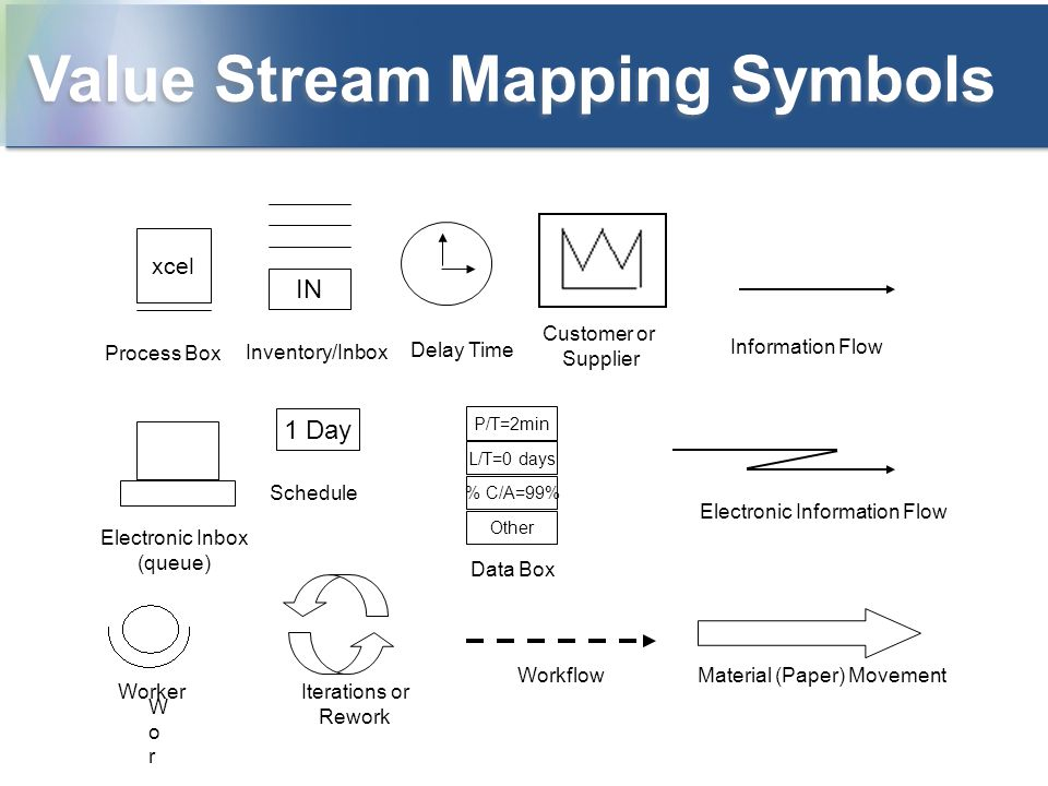 value stream mapping symbols ng bb 19 document and