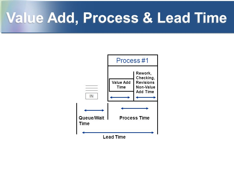Value Add, Process & Lead Time