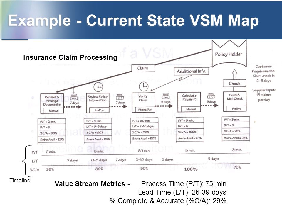 Example - Current State VSM Map