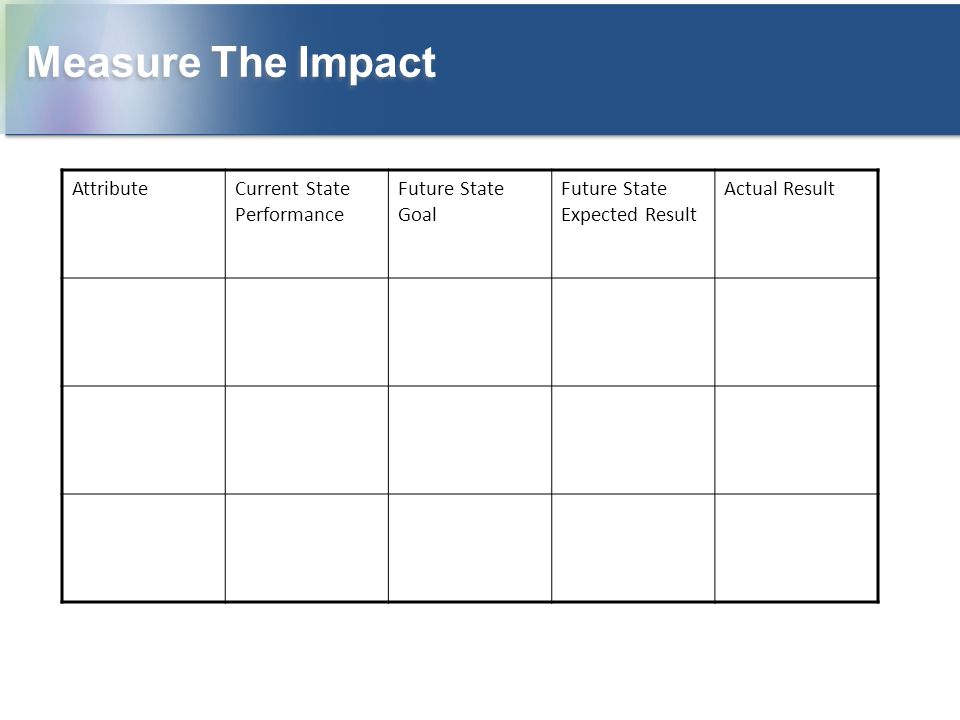 Measure The Impact Attribute Current State Performance
