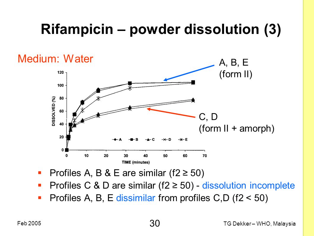 Rifampicin – powder dissolution (3)