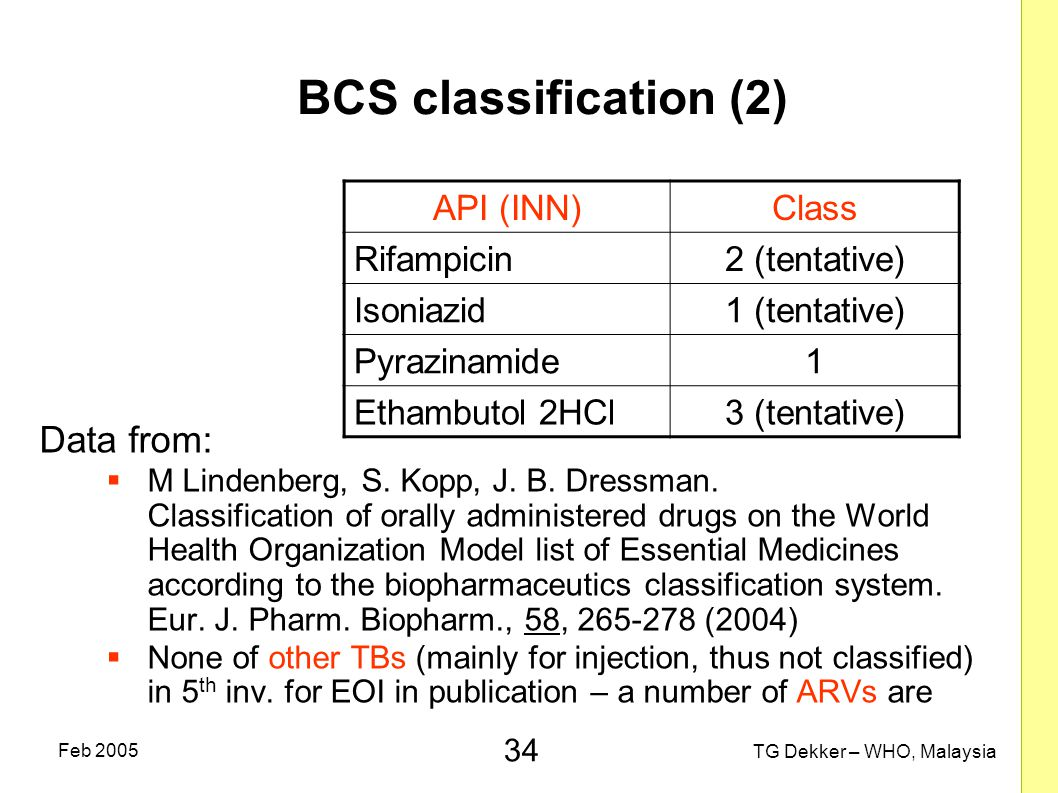 BCS classification (2) Data from: API (INN) Class Rifampicin