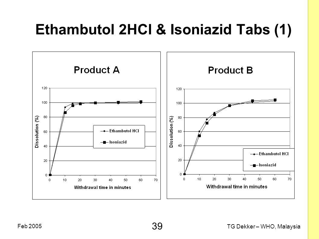 Ethambutol 2HCl & Isoniazid Tabs (1)