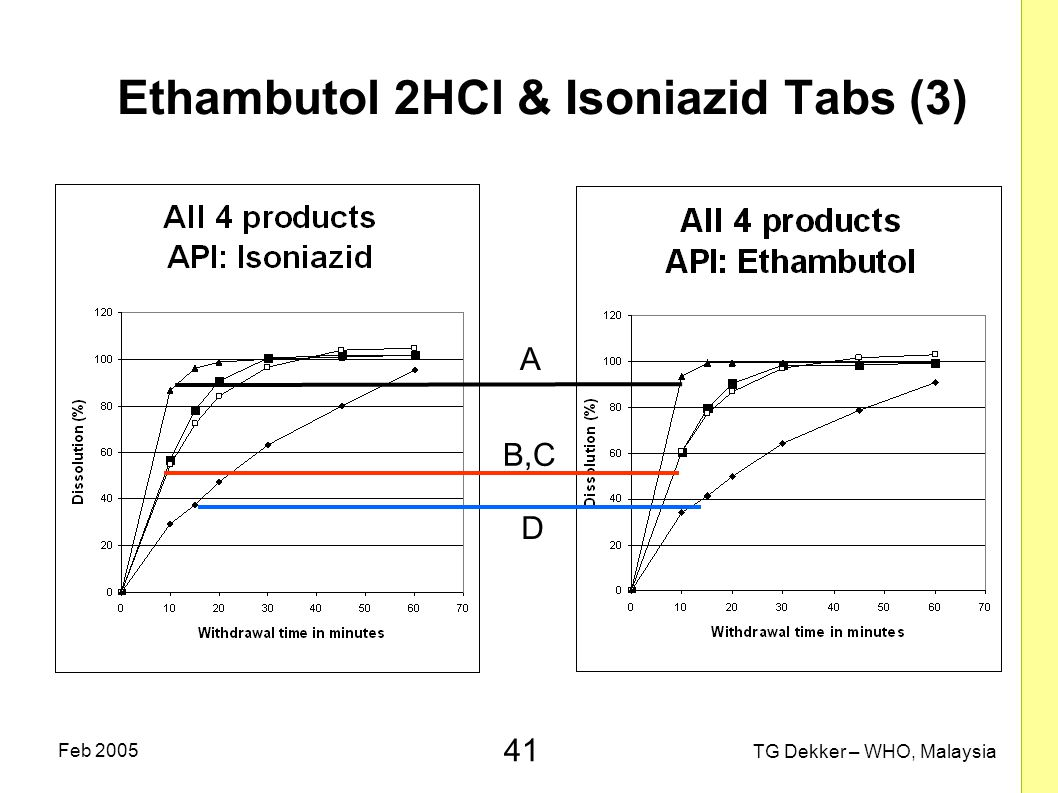 Ethambutol 2HCl & Isoniazid Tabs (3)